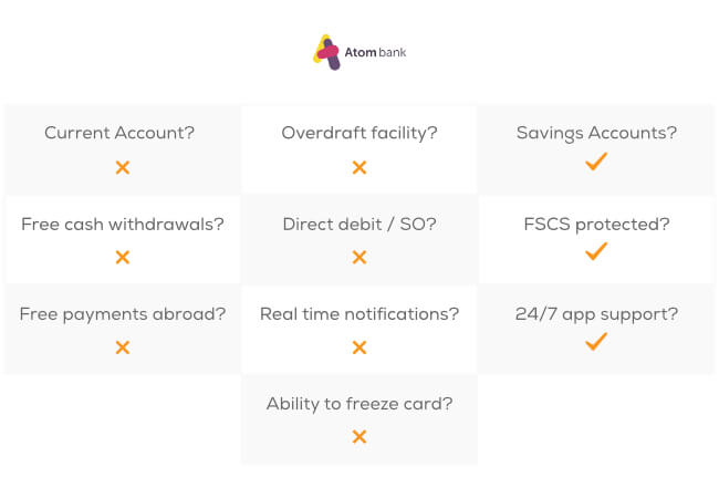 Atom offers: Savings accounts, is FSCS protected, and has 24/7 app support.