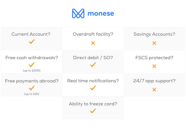 Monese offers: Current account, Savings accounts, Free cash withdrawals (up to £200), Direct debit / SO, Free payments abroad (up to £2K), real time notifications, Ability to freeze cards, and 24/7 app support.