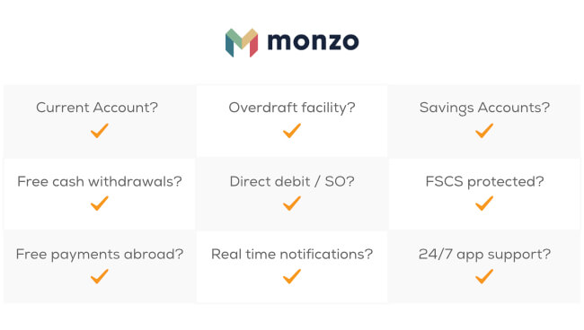Monzo offers: Current account, Overdraft facilities, Savings accounts, Free cash withdrawals, Direct debit / SO, is FSCS protected, Free payments abroad, real time notifications, and 24/7 app support.