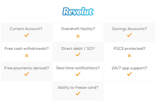 Revolut offers: Current account, Savings accounts, Direct debit / SO, Free payments abroad, real time notifications, Ability to freeze cards, and 24/7 app support.
