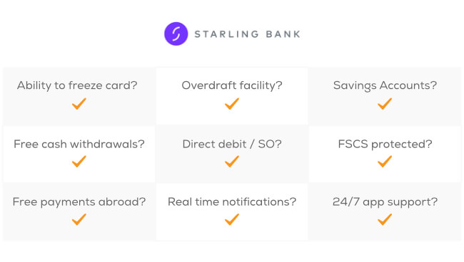 Starling offers: Ability to freeze cards, Overdraft facilities, Savings accounts, Free cash withdrawals, Direct debit / SO, is FSCS protected, Free payments abroad, real time notifications, and 24/7 app support.