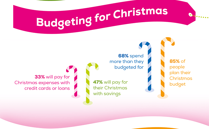 Budgeting for Christmas: 33% will pay for Christmas expenses with credit cards or loans. 47% will pay for their Christmas with savings. 68% spend more than they budget for. 85% of people plan their Christmas budget.
