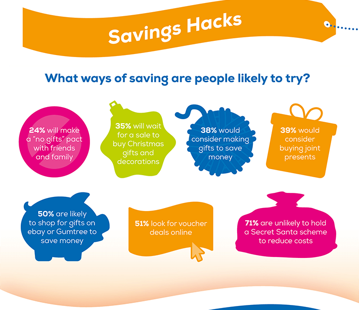 Saving Hacks: What ways of saving are people likely to try? 24% will make a 'no gifts' pack with friends and family. 35% will wait for a sale to buy Christmas gifts and decorations. 38% would consider making gifts to save money. 39% would consider buying joint presents. 50% are likely to shop for gifts on ebay or Gumtree to save money. 51% look for voucher deals online. 71% are unlikely to hold a Secret Santa scheme to reduce costs.