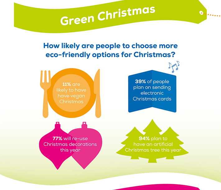 Green Christmas: How likely are people to choose more eco-friendly options for Christmas? 11% are likely to have a vegan Christmas. 39% of people plan on sending electronic Christmas cards. 77% will re-use Christmas decorations this year. 94% plan to have an artificial Christmas tree this year.
