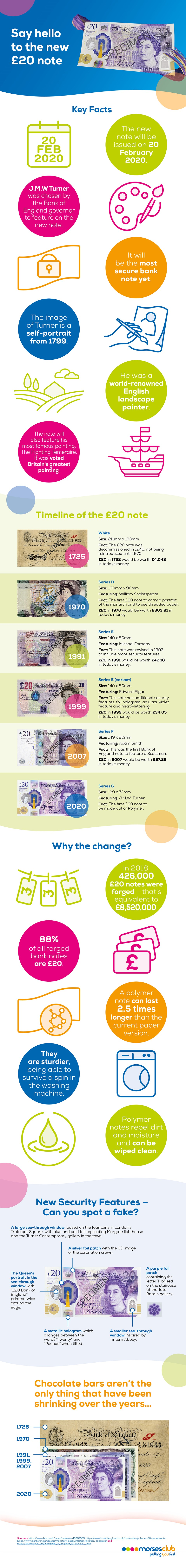 Say hello to the new £20 note!
